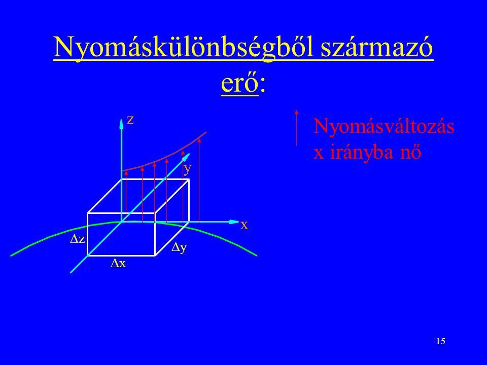 15 Nyomáskülönbségből származó erő: Nyomásváltozás x irányba nő zz yy xx x y z