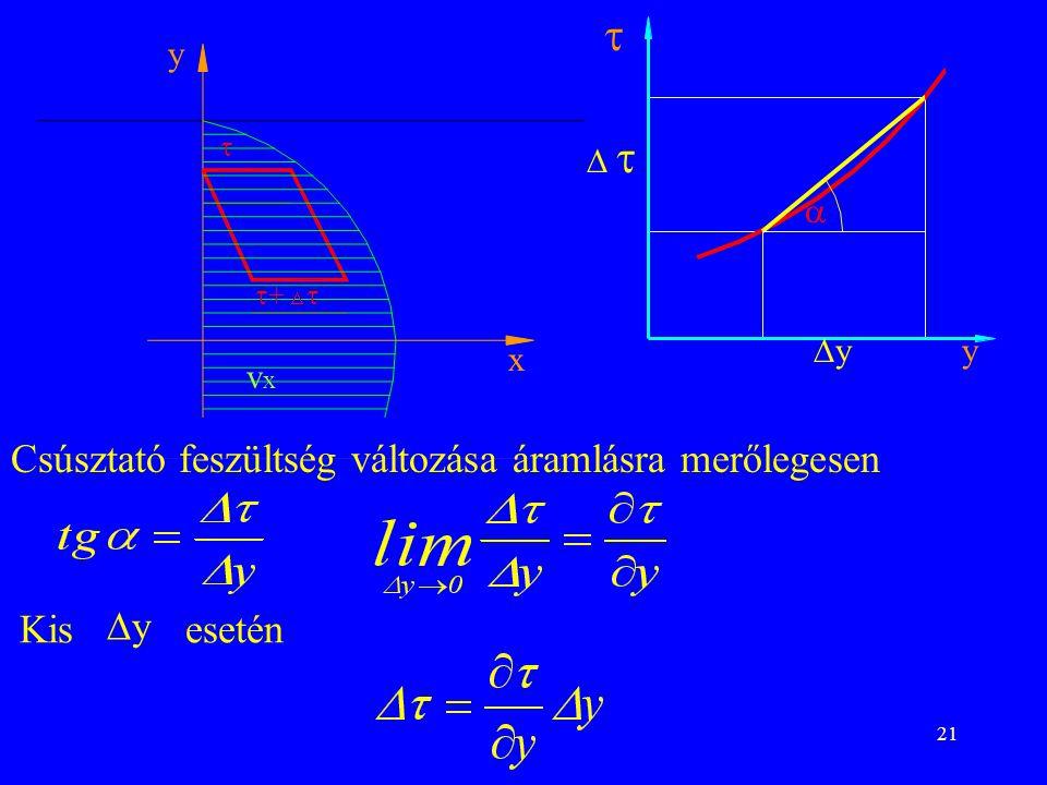 21 y x  y yy      +   vxvx  Csúsztató feszültség változása áramlásra merőlegesen Kis yy esetén