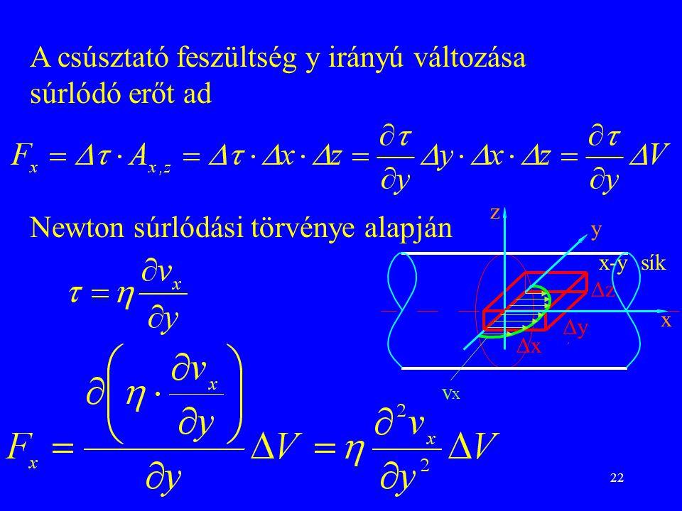 22 A csúsztató feszültség y irányú változása súrlódó erőt ad Newton súrlódási törvénye alapján z y x x-y sík zz yy xx vxvx