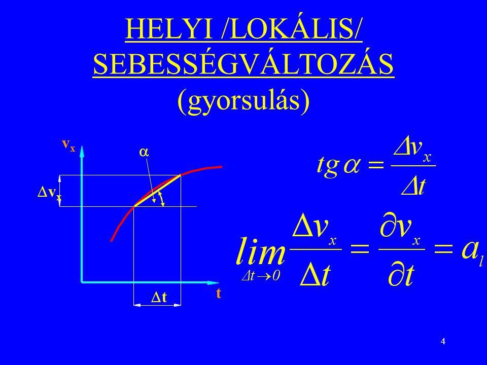 4 HELYI /LOKÁLIS/ SEBESSÉGVÁLTOZÁS (gyorsulás) vxvx vxvx tt  t