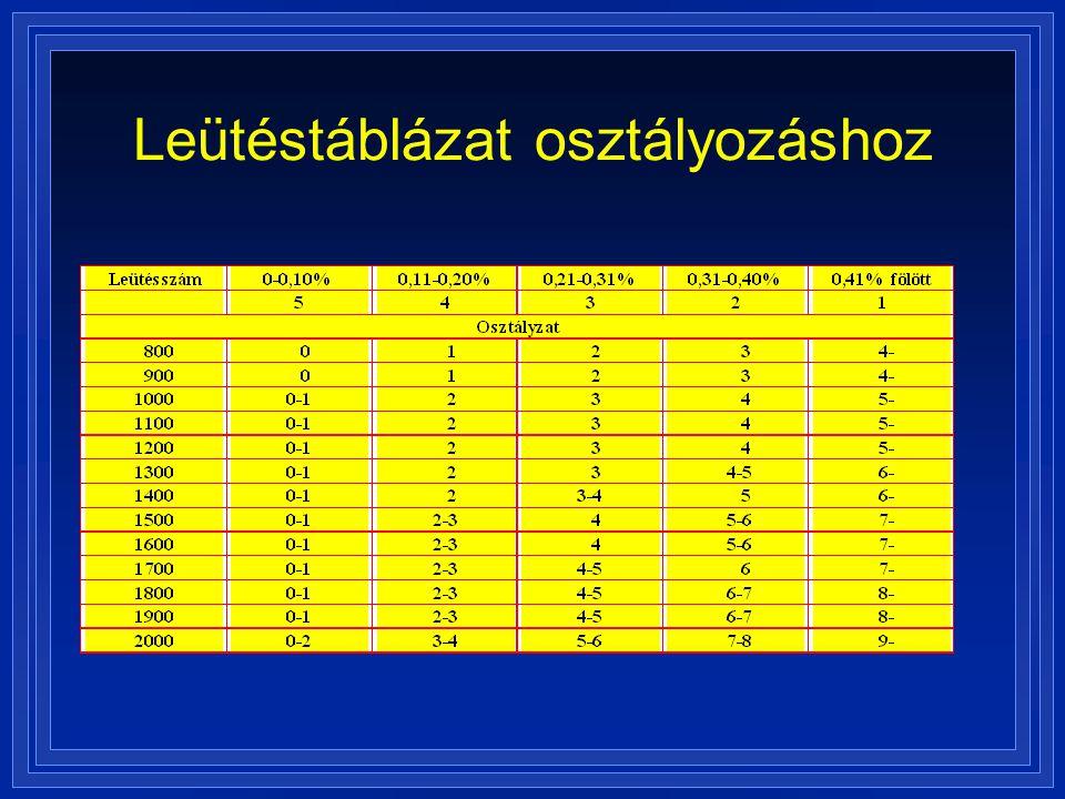 Leütéstáblázat osztályozáshoz