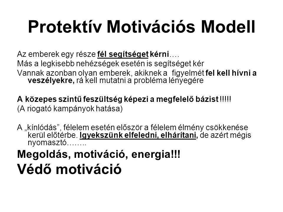 Protektív Motivációs Modell Az emberek egy része fél segítséget kérni…. Más a legkisebb nehézségek esetén is segítséget kér Vannak azonban olyan ember