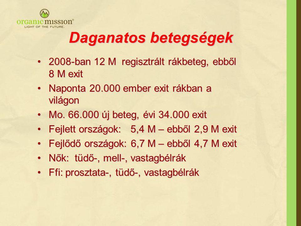 Daganatos betegségek 2008-ban 12 M regisztrált rákbeteg, ebből 8 M exit2008-ban 12 M regisztrált rákbeteg, ebből 8 M exit Naponta 20.000 ember exit rákban a világonNaponta 20.000 ember exit rákban a világon Mo.