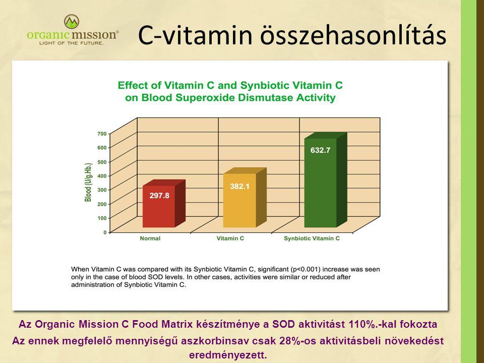 C-vitamin összehasonlítás Az Organic Mission C Food Matrix készítménye a SOD aktivitást 110%.-kal fokozta Az ennek megfelelő mennyiségű aszkorbinsav c