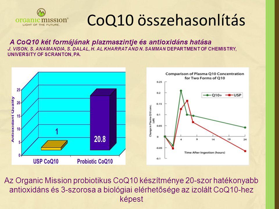 CoQ10 összehasonlítás Az Organic Mission probiotikus CoQ10 készítménye 20-szor hatékonyabb antioxidáns és 3-szorosa a biológiai elérhetősége az izolál