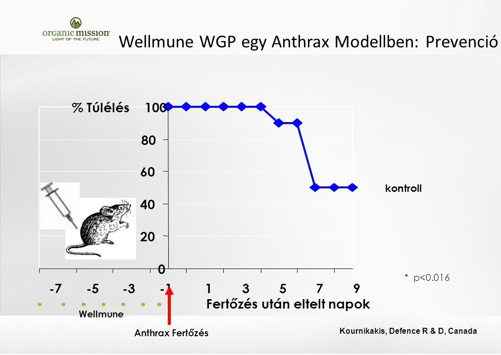 Wellmune WGP egy Anthrax Modellben: Prevenció * p<0.016 Fertőzés után eltelt napok kontroll 0 20 40 60 80 100 -7-5-313579 % Túlélés Wellmune Anthrax Fertőzés Kournikakis, Defence R & D, Canada