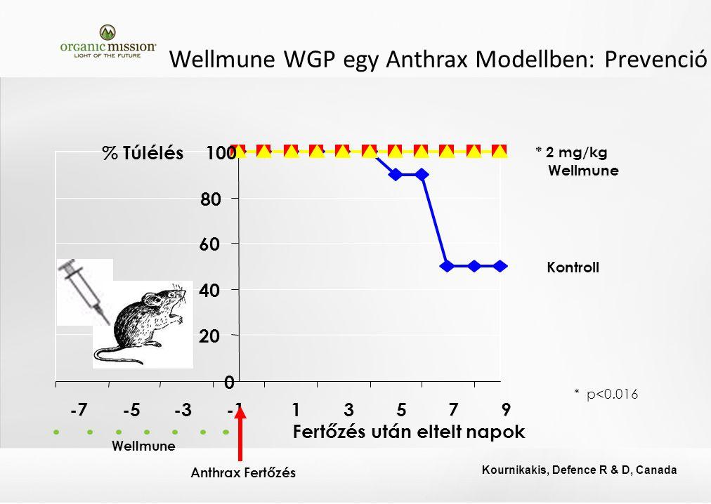 Wellmune WGP egy Anthrax Modellben: Prevenció * 2 mg/kg Wellmune * p<0.016 Kontroll 0 20 40 60 80 100 -7-5-313579 % Túlélés Wellmune Anthrax Fertőzés Kournikakis, Defence R & D, Canada Fertőzés után eltelt napok