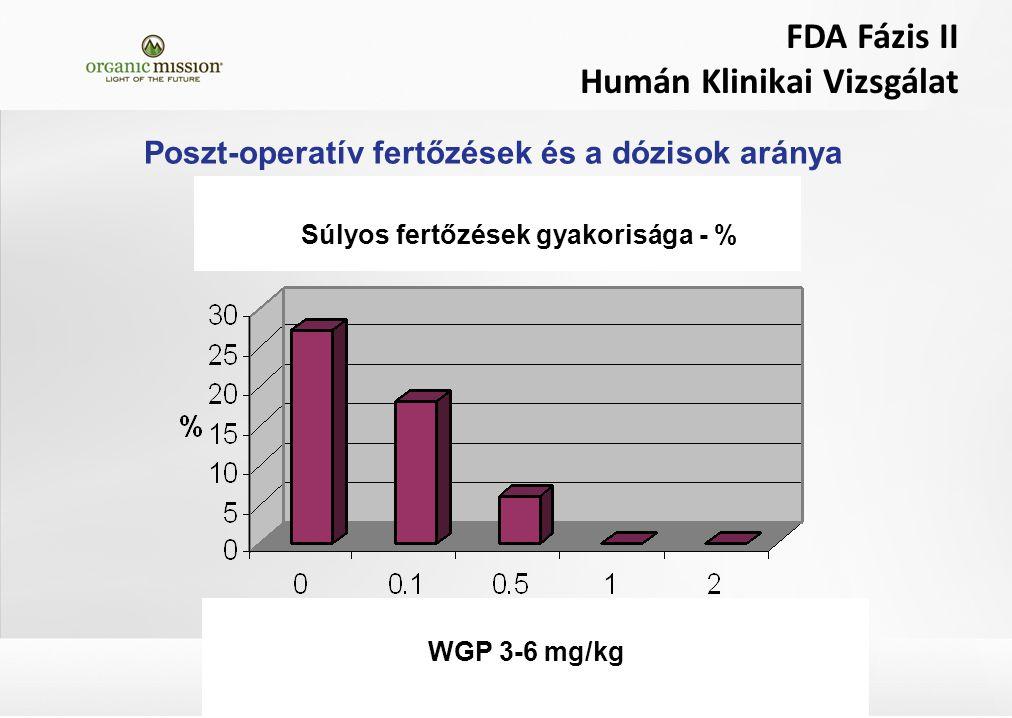 FDA Fázis II Humán Klinikai Vizsgálat Poszt-operatív fertőzések és a dózisok aránya WGP 3-6 mg/kg Súlyos fertőzések gyakorisága - %