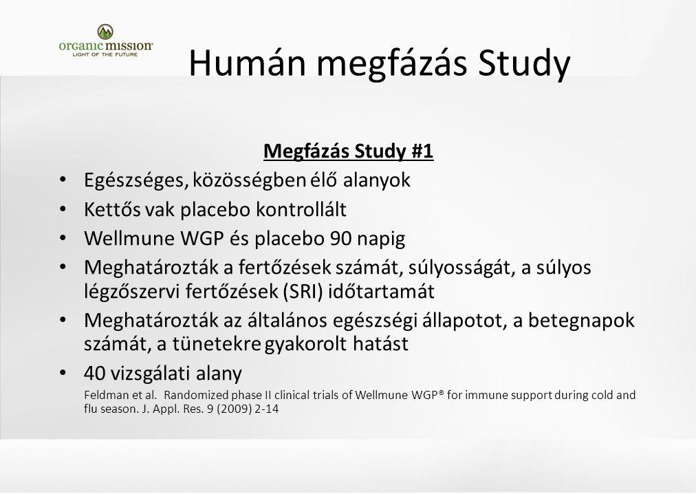Megfázás Study #1 Egészséges, közösségben élő alanyok Kettős vak placebo kontrollált Wellmune WGP és placebo 90 napig Meghatározták a fertőzések számát, súlyosságát, a súlyos légzőszervi fertőzések (SRI) időtartamát Meghatározták az általános egészségi állapotot, a betegnapok számát, a tünetekre gyakorolt hatást 40 vizsgálati alany Feldman et al.