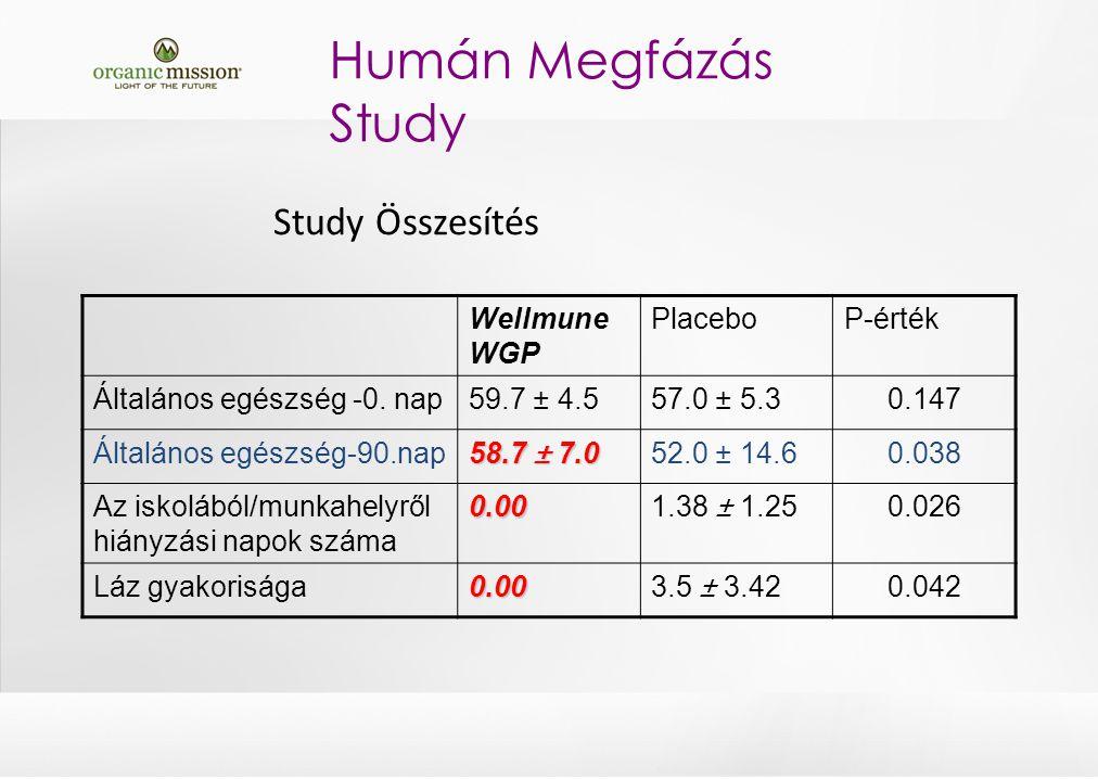 Study Összesítés Wellmune WGP PlaceboP-érték Általános egészség -0.