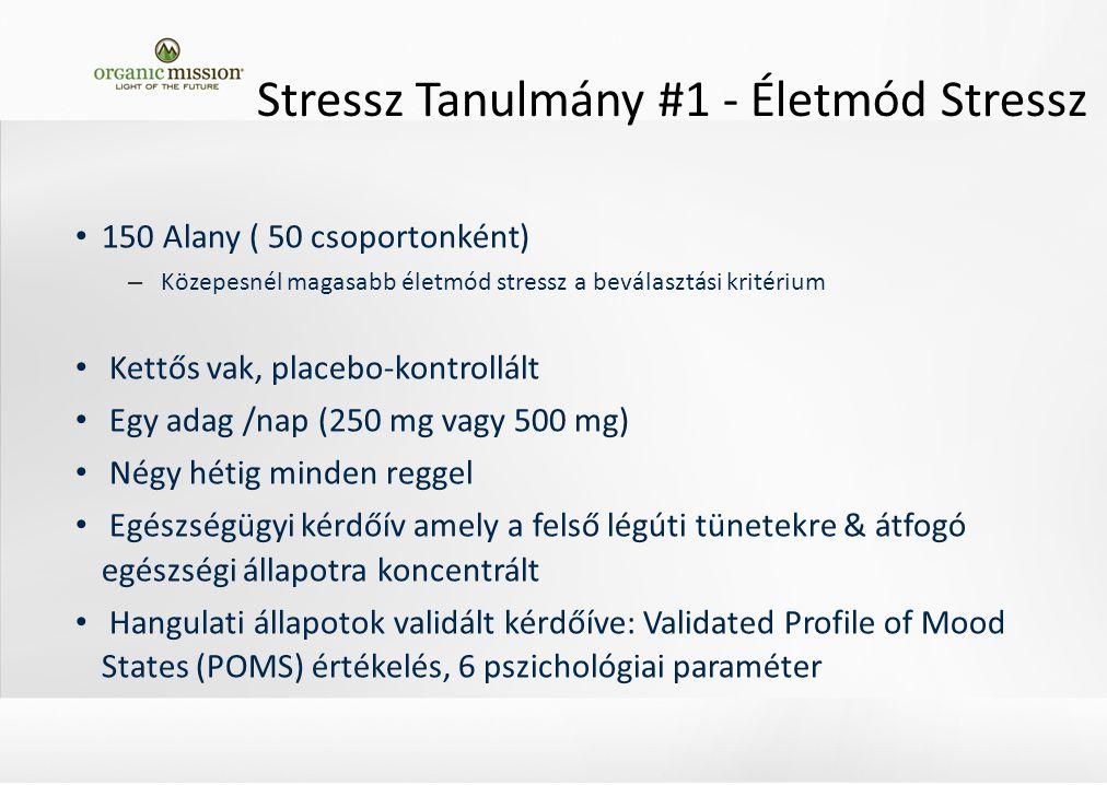 Stressz Tanulmány #1 - Életmód Stressz 150 Alany ( 50 csoportonként) – Közepesnél magasabb életmód stressz a beválasztási kritérium Kettős vak, placebo-kontrollált Egy adag /nap (250 mg vagy 500 mg) Négy hétig minden reggel Egészségügyi kérdőív amely a felső légúti tünetekre & átfogó egészségi állapotra koncentrált Hangulati állapotok validált kérdőíve: Validated Profile of Mood States (POMS) értékelés, 6 pszichológiai paraméter
