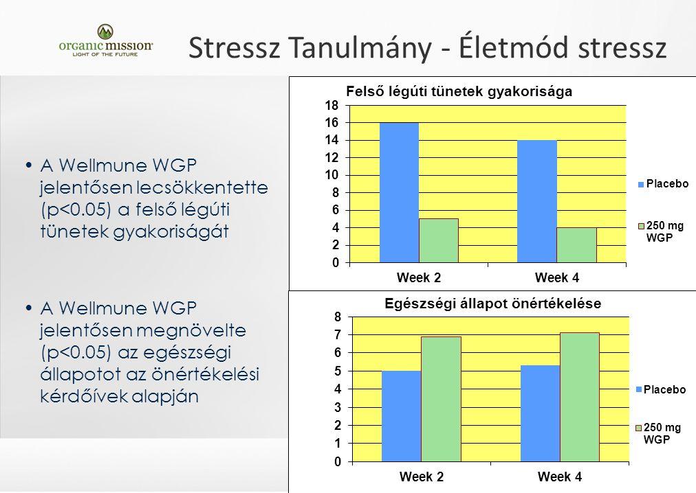 Stressz Tanulmány - Életmód stressz A Wellmune WGP jelentősen lecsökkentette (p<0.05) a felső légúti tünetek gyakoriságát A Wellmune WGP jelentősen megnövelte (p<0.05) az egészségi állapotot az önértékelési kérdőívek alapján