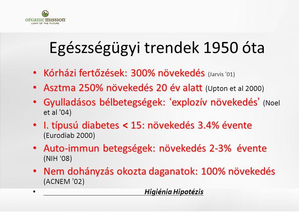 Egészségügyi trendek 1950 óta Kórházi fertőzések: 300% növekedés Kórházi fertőzések: 300% növekedés (Jarvis '01) Asztma 250% növekedés 20 év alatt Asztma 250% növekedés 20 év alatt (Upton et al 2000) Gyulladásos bélbetegségek: 'explozív növekedés' Gyulladásos bélbetegségek: 'explozív növekedés' (Noel et al '04) I.