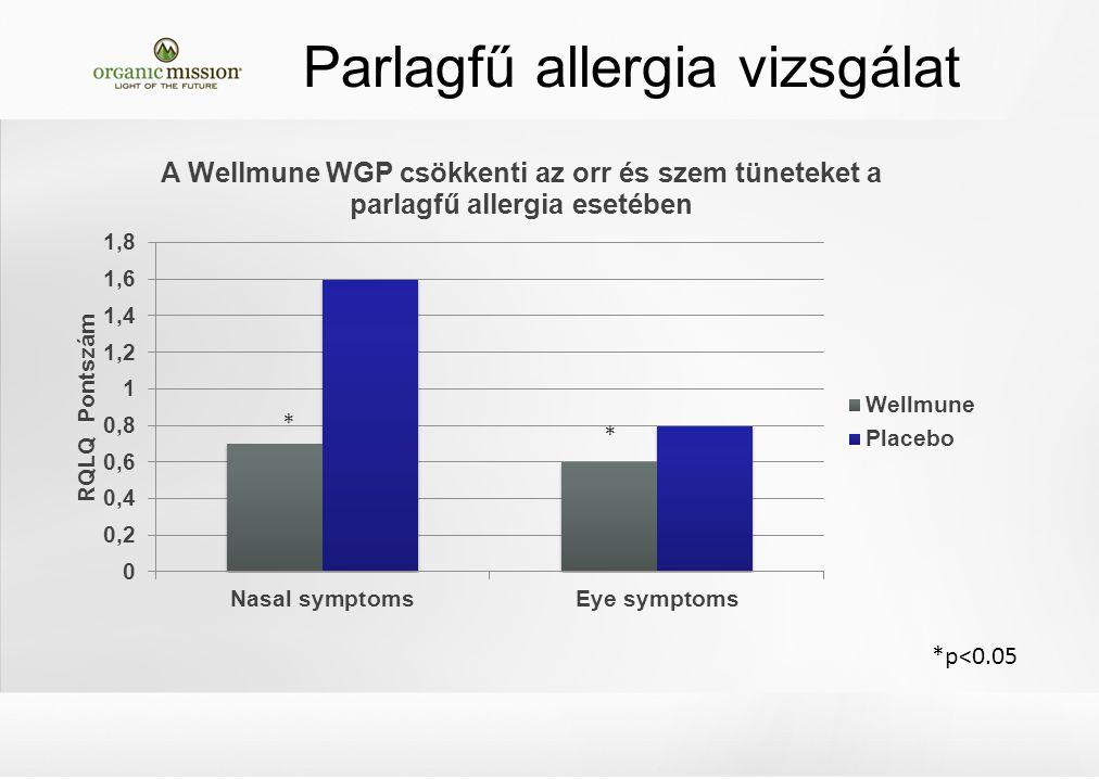 *p<0.05 * * Parlagfű allergia vizsgálat