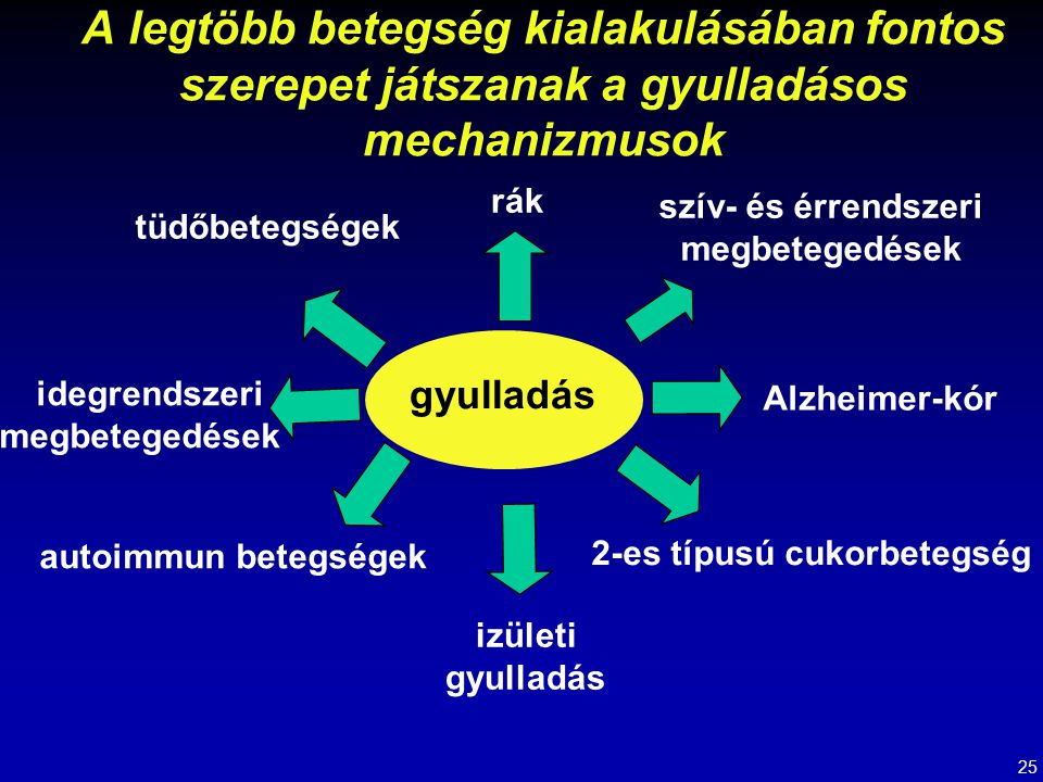 Dandona P, Aljada A, Bandyopadhyay A.Trends in Immunology 2004 Jan;25(1):4-7.