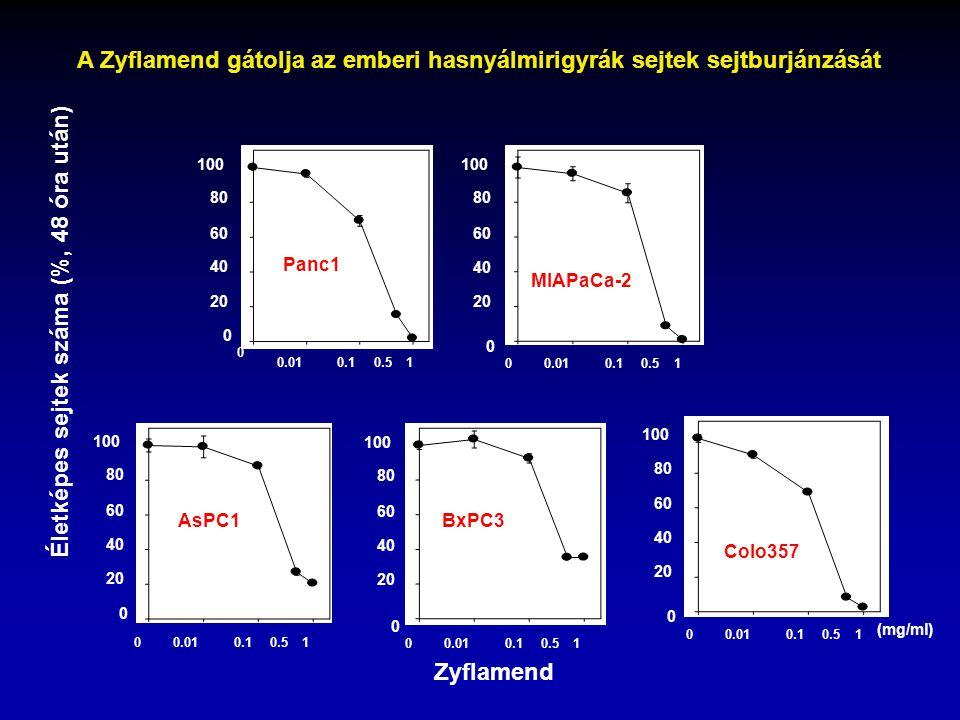Panc1 MIAPaCa-2 100 80 60 40 20 0 100 80 60 40 20 0 0 0.010.10.51 00.010.10.51 Zyflamend Colo357 100 80 60 40 20 0 00.010.10.51 (mg/ml) AsPC1 100 80 6