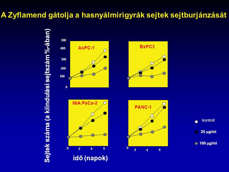 A Zyflamend gátolja a hasnyálmirigyrák sejtek sejtburjánzását kontroll 25  g/ml 100  g/ml