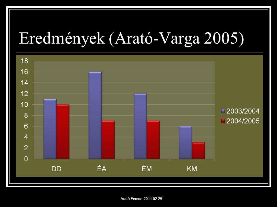 Eredmények (Arató-Varga 2005) Arató Ferenc 2011.02.25.