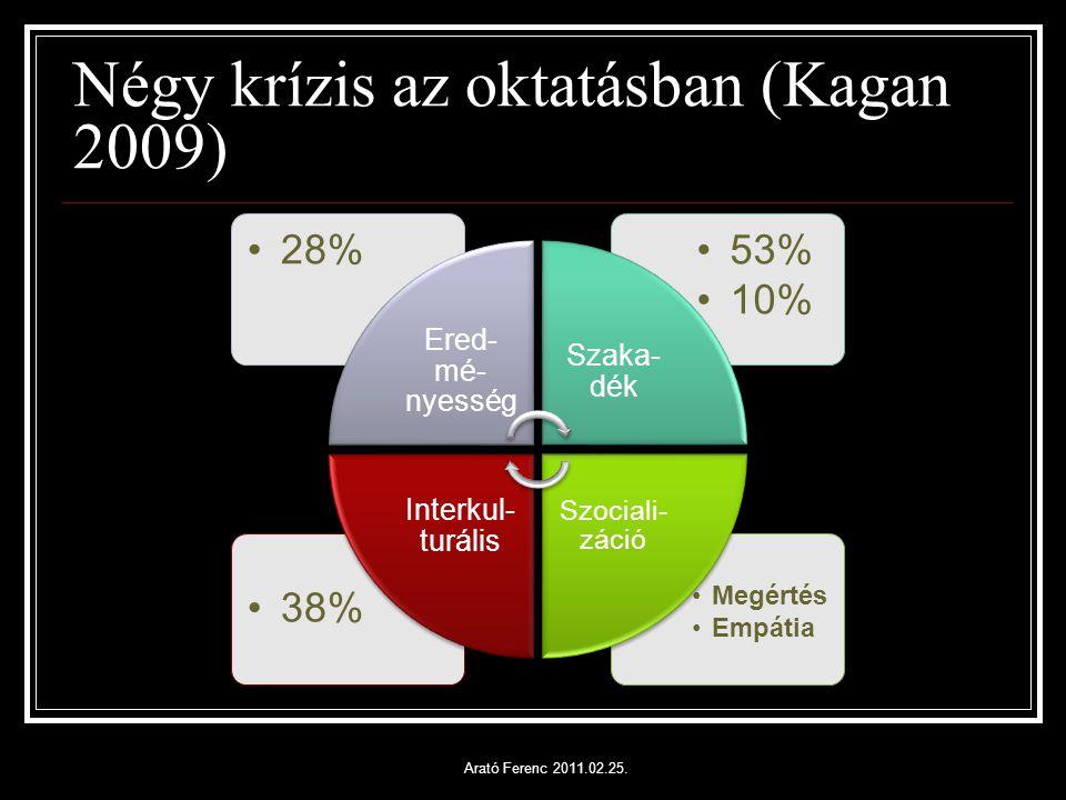 Négy krízis az oktatásban (Kagan 2009) Megértés Empátia 38% 53% 10% 28% Ered- mé- nyesség Szaka- dék Szociali- záció Interkul- turális Arató Ferenc 2011.02.25.