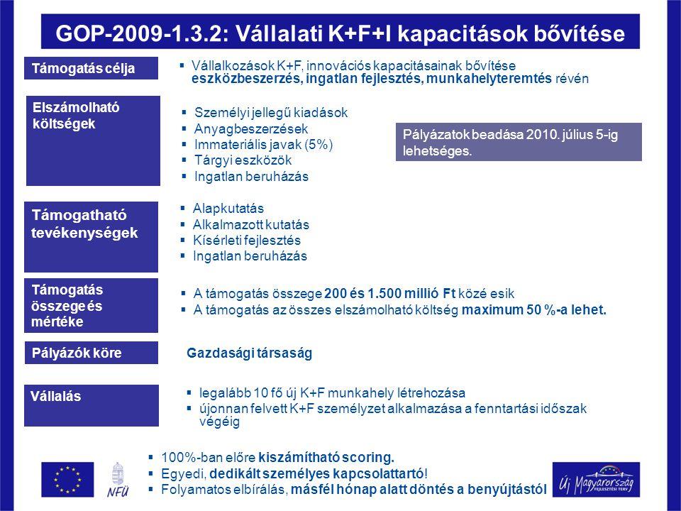 GOP-2009-1.3.2: Vállalati K+F+I kapacitások bővítése Támogatás célja  Vállalkozások K+F, innovációs kapacitásainak bővítése eszközbeszerzés, ingatlan fejlesztés, munkahelyteremtés révén Elszámolható költségek  Személyi jellegű kiadások  Anyagbeszerzések  Immateriális javak (5%)  Tárgyi eszközök  Ingatlan beruházás Támogatható tevékenységek  Alapkutatás  Alkalmazott kutatás  Kísérleti fejlesztés  Ingatlan beruházás Támogatás összege és mértéke  A támogatás összege 200 és 1.500 millió Ft közé esik  A támogatás az összes elszámolható költség maximum 50 %-a lehet.