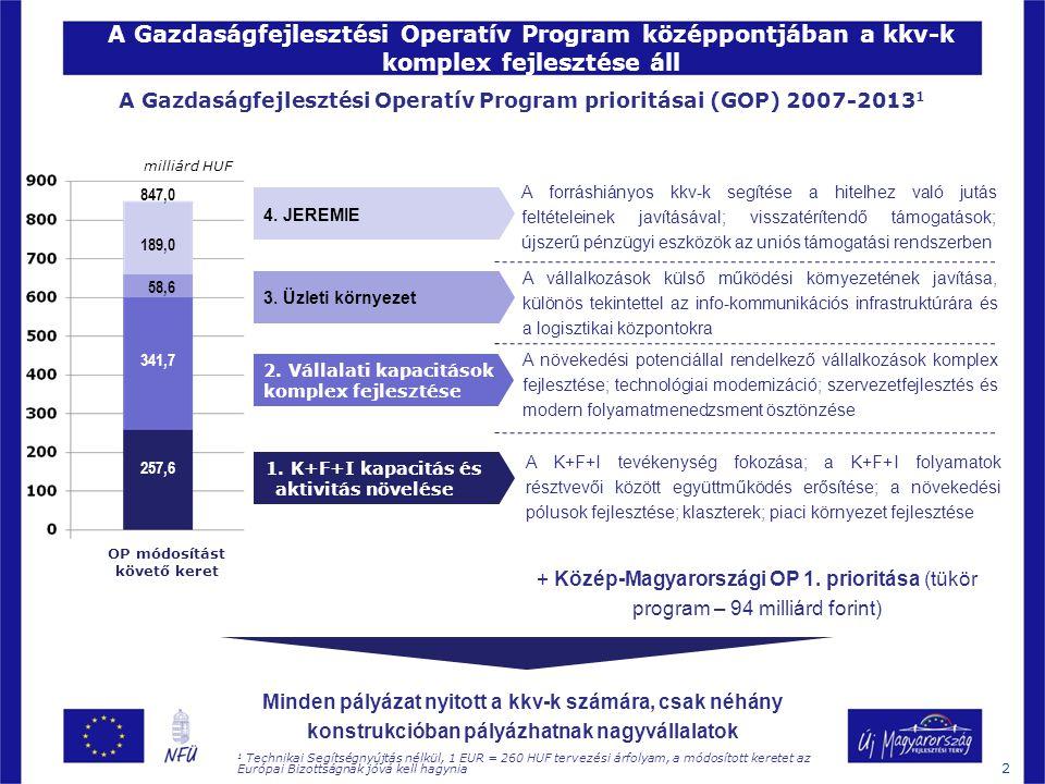 A gazdaságfejlesztési pályázatoknál hat területen vezettünk be kedvező változásokat 3 Kedvezőbb előleg rendszer Támogatási arányok jelentős emelése Több forrás Támogatható tevékenységek körének szélesítése Jelentősen enyhített vállalások Gyorsítás Megtörtént az Operatív Program módosítása a források növelése érdekében: 110 Mrd Ft A jogszabályok szerinti maximális támogatási mérték elérése az innovációs klasztertag vállalkozások részére Pl.