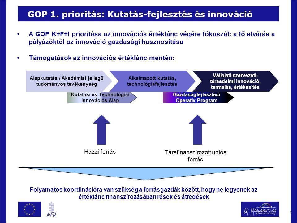 4 GOP 1. prioritás: Kutatás-fejlesztés és innováció A GOP K+F+I prioritása az innovációs értéklánc végére fókuszál: a fő elvárás a pályázóktól az inno