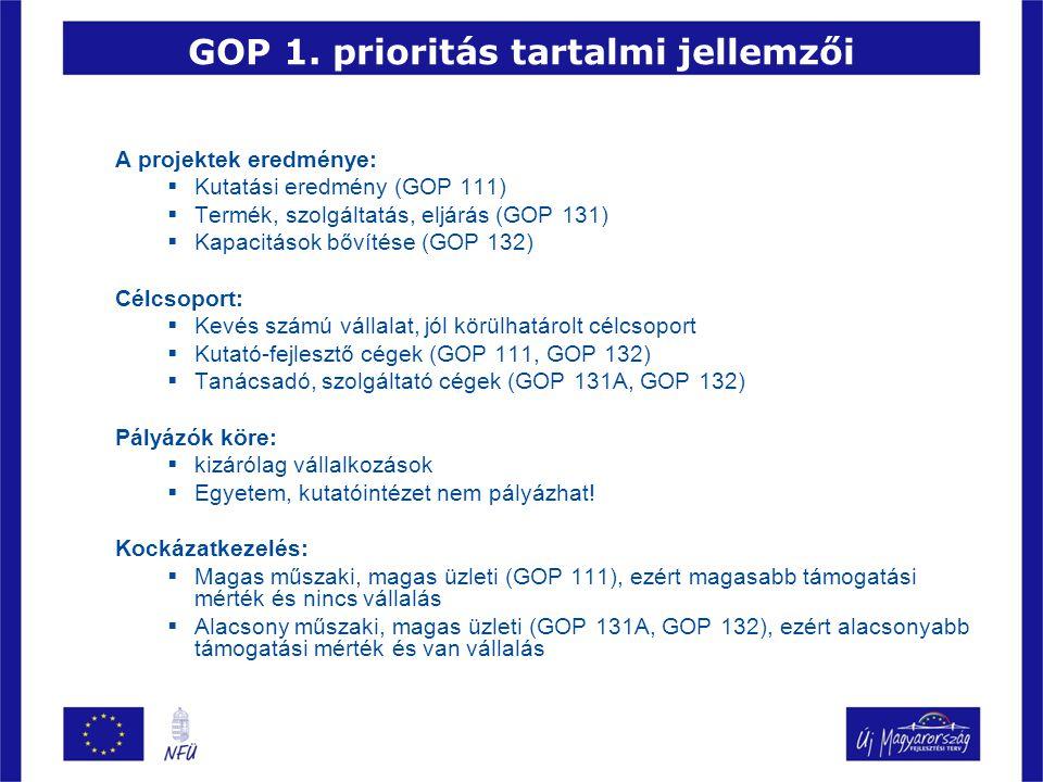 GOP 1. prioritás tartalmi jellemzői A projektek eredménye:  Kutatási eredmény (GOP 111)  Termék, szolgáltatás, eljárás (GOP 131)  Kapacitások bővít