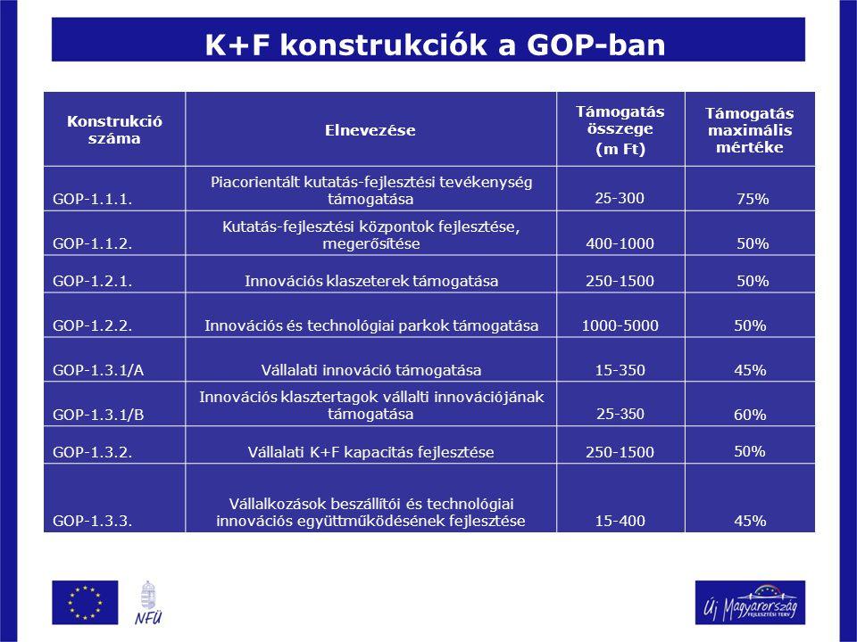 K+F konstrukciók a GOP-ban Konstrukció száma Elnevezése Támogatás összege (m Ft) Támogatás maximális mértéke GOP-1.1.1. Piacorientált kutatás-fejleszt