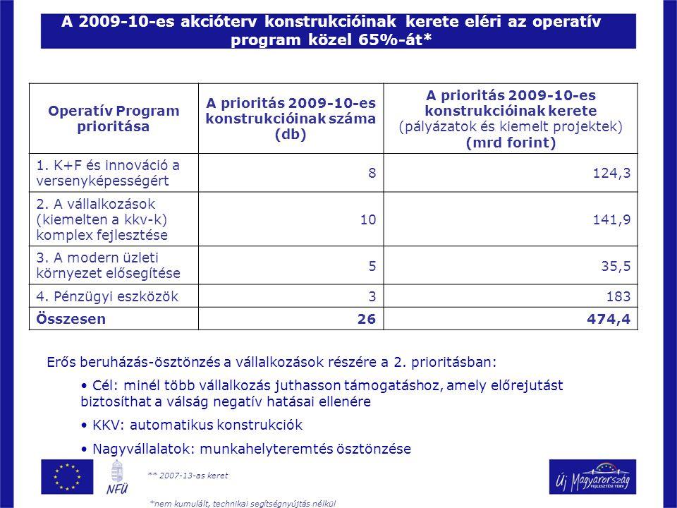 A 2009-10-es akcióterv konstrukcióinak kerete eléri az operatív program közel 65%-át* Operatív Program prioritása A prioritás 2009-10-es konstrukcióinak száma (db) A prioritás 2009-10-es konstrukcióinak kerete (pályázatok és kiemelt projektek) (mrd forint) 1.