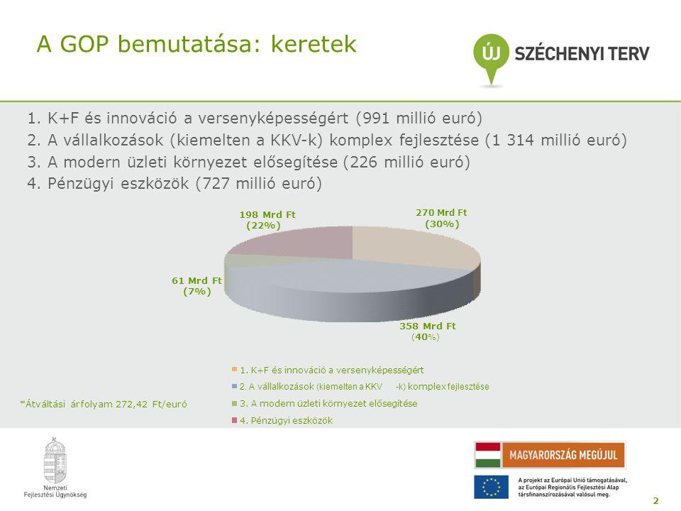 A GOP bemutatása: keretek 1. K+F és innováció a versenyképességért (991 millió euró) 2. A vállalkozások (kiemelten a KKV-k) komplex fejlesztése (1 314