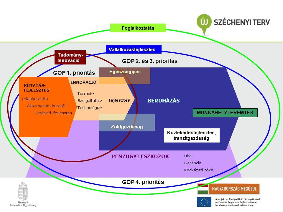 Termék- Szolgáltatás- Technológia- INNOVÁCIÓ fejlesztés BERUHÁZÁS MUNKAHELYTEREMTÉS Hitel Garancia Kockázati tőke PÉNZÜGYI ESZKÖZÖK GOP 1. prioritás G