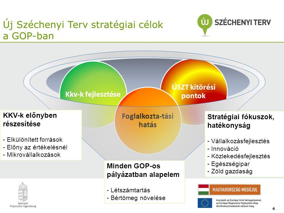 ÚSZT kitörési pontok Kkv-k fejlesztése Foglalkozta-tási hatás Új Széchenyi Terv stratégiai célok a GOP-ban 4 Minden GOP-os pályázatban alapelem - Léts