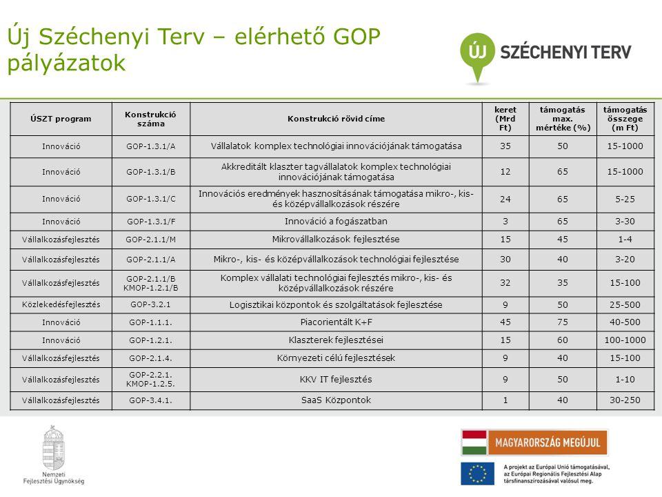 Új Széchenyi Terv – elérhető GOP pályázatok ÚSZT program Konstrukció száma Konstrukció rövid címe keret (Mrd Ft) támogatás max. mértéke (%) támogatás
