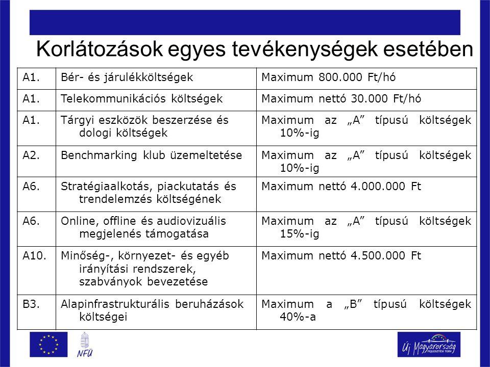 """Korlátozások egyes tevékenységek esetében A1.Bér- és járulékköltségekMaximum 800.000 Ft/hó A1.Telekommunikációs költségekMaximum nettó 30.000 Ft/hó A1.Tárgyi eszközök beszerzése és dologi költségek Maximum az """"A típusú költségek 10%-ig A2.Benchmarking klub üzemeltetéseMaximum az """"A típusú költségek 10%-ig A6.Stratégiaalkotás, piackutatás és trendelemzés költségének Maximum nettó 4.000.000 Ft A6.Online, offline és audiovizuális megjelenés támogatása Maximum az """"A típusú költségek 15%-ig A10.Minőség-, környezet- és egyéb irányítási rendszerek, szabványok bevezetése Maximum nettó 4.500.000 Ft B3.Alapinfrastrukturális beruházások költségei Maximum a """"B típusú költségek 40%-a"""