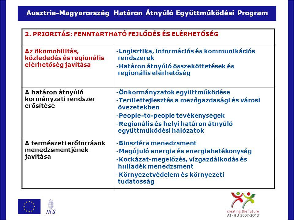 Ausztria-Magyarország Határon Átnyúló Együttműködési Program 2. PRIORITÁS: FENNTARTHATÓ FEJLŐDÉS ÉS ELÉRHETŐSÉG Az ökomobilitás, közlededés és regioná