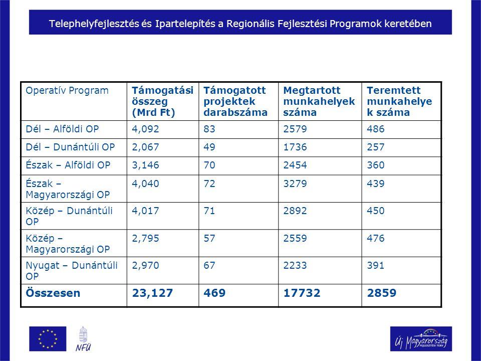 Operatív ProgramTámogatási összeg (Mrd Ft) Támogatott projektek darabszáma Megtartott munkahelyek száma Teremtett munkahelye k száma Dél – Alföldi OP4,092832579486 Dél – Dunántúli OP2,067491736257 Észak – Alföldi OP3,146702454360 Észak – Magyarországi OP 4,040723279439 Közép – Dunántúli OP 4,017712892450 Közép – Magyarországi OP 2,795572559476 Nyugat – Dunántúli OP 2,970672233391 Összesen23,127469177322859