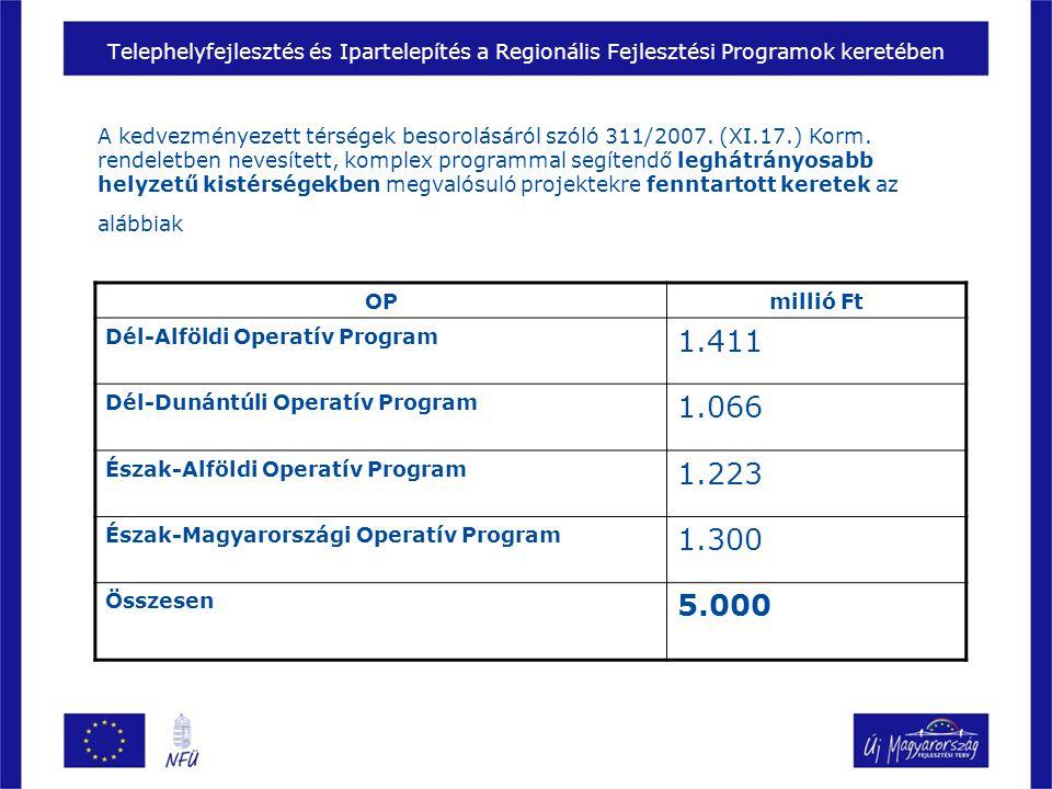 Telephelyfejlesztés és Ipartelepítés a Regionális Fejlesztési Programok keretében OPmillió Ft Dél-Alföldi Operatív Program 1.411 Dél-Dunántúli Operatív Program 1.066 Észak-Alföldi Operatív Program 1.223 Észak-Magyarországi Operatív Program 1.300 Összesen 5.000 A kedvezményezett térségek besorolásáról szóló 311/2007.