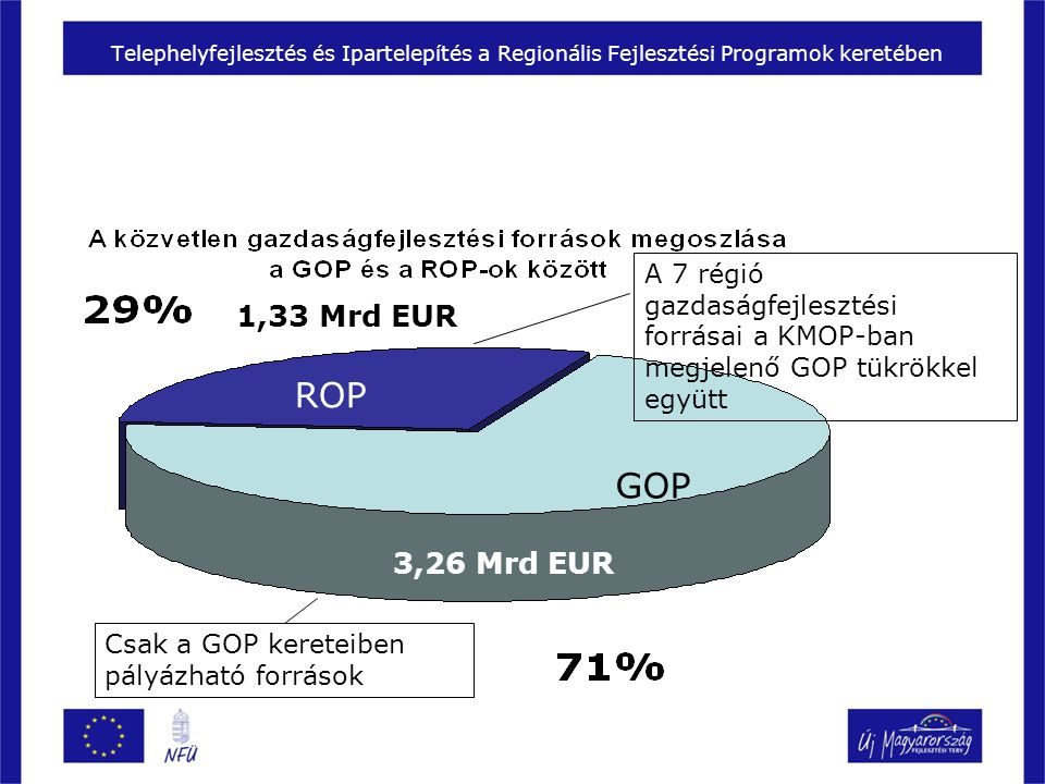 Telephelyfejlesztés és Ipartelepítés a Regionális Fejlesztési Programok keretében ROP GOP 1,33 Mrd EUR 3,26 Mrd EUR A 7 régió gazdaságfejlesztési forrásai a KMOP-ban megjelenő GOP tükrökkel együtt Csak a GOP kereteiben pályázható források
