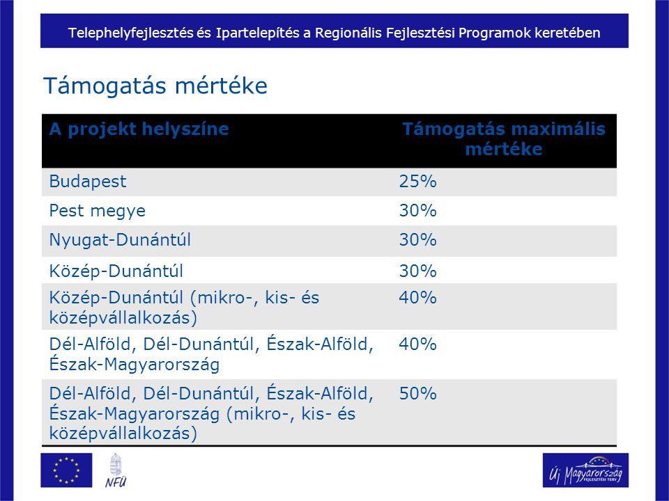 Telephelyfejlesztés és Ipartelepítés a Regionális Fejlesztési Programok keretében Támogatás mértéke A projekt helyszíneTámogatás maximális mértéke Budapest25% Pest megye30% Nyugat-Dunántúl30% Közép-Dunántúl30% Közép-Dunántúl (mikro-, kis- és középvállalkozás) 40% Dél-Alföld, Dél-Dunántúl, Észak-Alföld, Észak-Magyarország 40% Dél-Alföld, Dél-Dunántúl, Észak-Alföld, Észak-Magyarország (mikro-, kis- és középvállalkozás) 50%