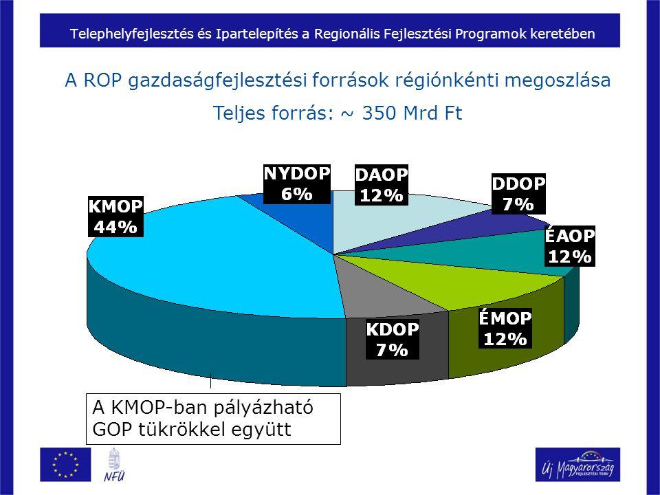 A ROP gazdaságfejlesztési források régiónkénti megoszlása Teljes forrás: ~ 350 Mrd Ft Telephelyfejlesztés és Ipartelepítés a Regionális Fejlesztési Programok keretében A KMOP-ban pályázható GOP tükrökkel együtt