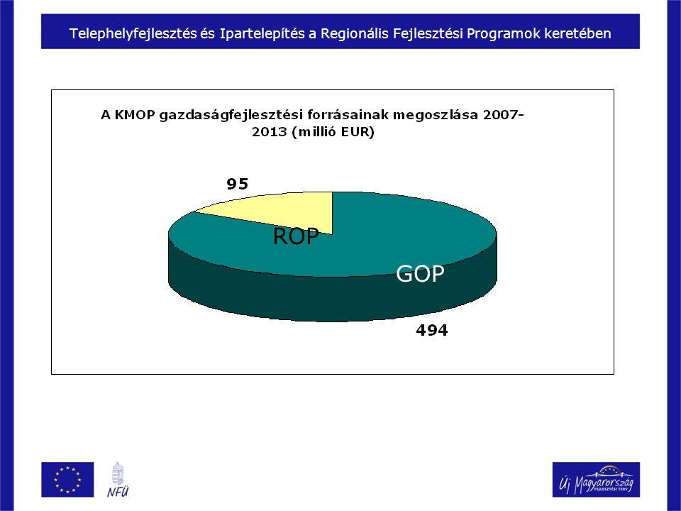 Telephelyfejlesztés és Ipartelepítés a Regionális Fejlesztési Programok keretében ROP GOP