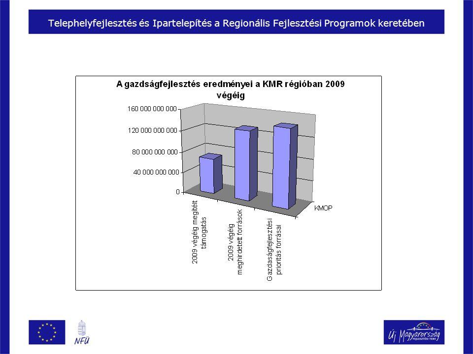 Telephelyfejlesztés és Ipartelepítés a Regionális Fejlesztési Programok keretében