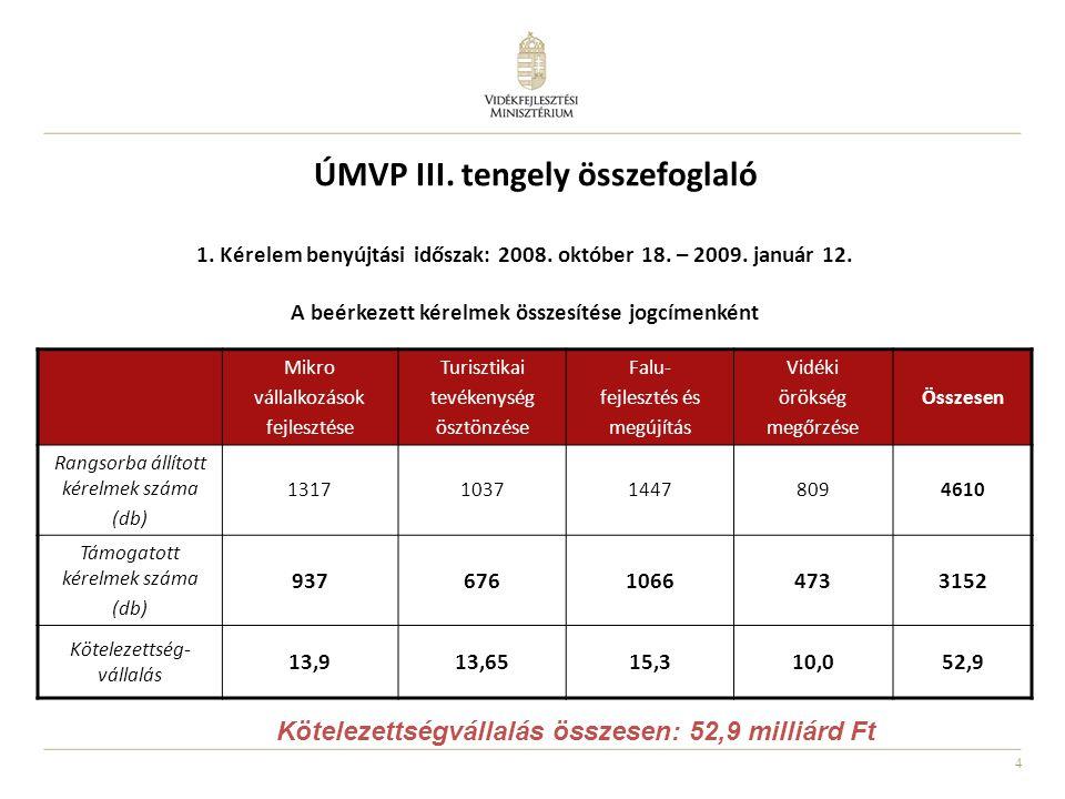 4 1. Kérelem benyújtási időszak: 2008. október 18. – 2009. január 12. A beérkezett kérelmek összesítése jogcímenként ÚMVP III. tengely összefoglaló Mi