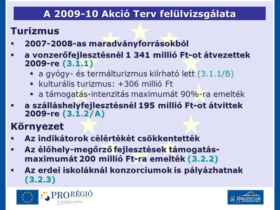 A 2009-10 Akció Terv felülvizsgálata Turizmus  2007-2008-as maradványforrásokból  a vonzerőfejlesztésnél 1 341 millió Ft-ot átvezettek 2009-re (3.1.1)  a gyógy- és termálturizmus kiírható lett (3.1.1/B)  kulturális turizmus: +306 millió Ft  a támogatás-intenzitás maximumát 90%-ra emelték  a szálláshelyfejlesztésnél 195 millió Ft-ot átvittek 2009-re (3.1.2/A) Környezet  Az indikátorok célértékét csökkentették  Az élőhely-megőrző fejlesztések támogatás- maximumát 200 millió Ft-ra emelték (3.2.2)  Az erdei iskoláknál konzorciumok is pályázhatnak (3.2.3)