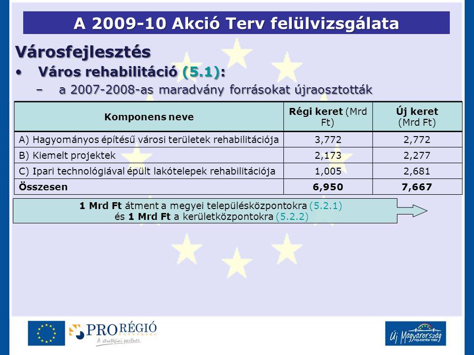 A 2009-10 Akció Terv felülvizsgálata Városfejlesztés Város rehabilitáció (5.1):Város rehabilitáció (5.1): –a 2007-2008-as maradvány forrásokat újraosztották Komponens neve Régi keret (Mrd Ft) Új keret (Mrd Ft) A) Hagyományos építésű városi területek rehabilitációja3,7722,772 B) Kiemelt projektek2,1732,277 C) Ipari technológiával épült lakótelepek rehabilitációja1,0052,681 Összesen6,9507,667 1 Mrd Ft átment a megyei településközpontokra (5.2.1) és 1 Mrd Ft a kerületközpontokra (5.2.2)