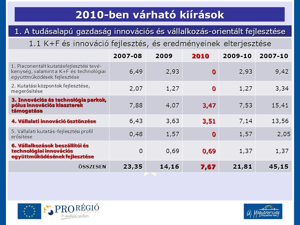 2010-ben várható kiírások 1. A tudásalapú gazdaság innovációs és vállalkozás-orientált fejlesztése 1.1 K+F és innováció fejlesztés, és eredményeinek e