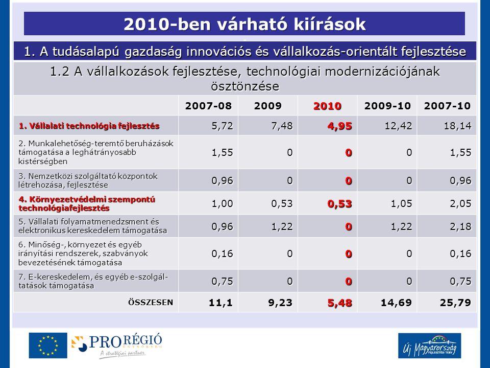 2010-ben várható kiírások 1. A tudásalapú gazdaság innovációs és vállalkozás-orientált fejlesztése 1.2 A vállalkozások fejlesztése, technológiai moder