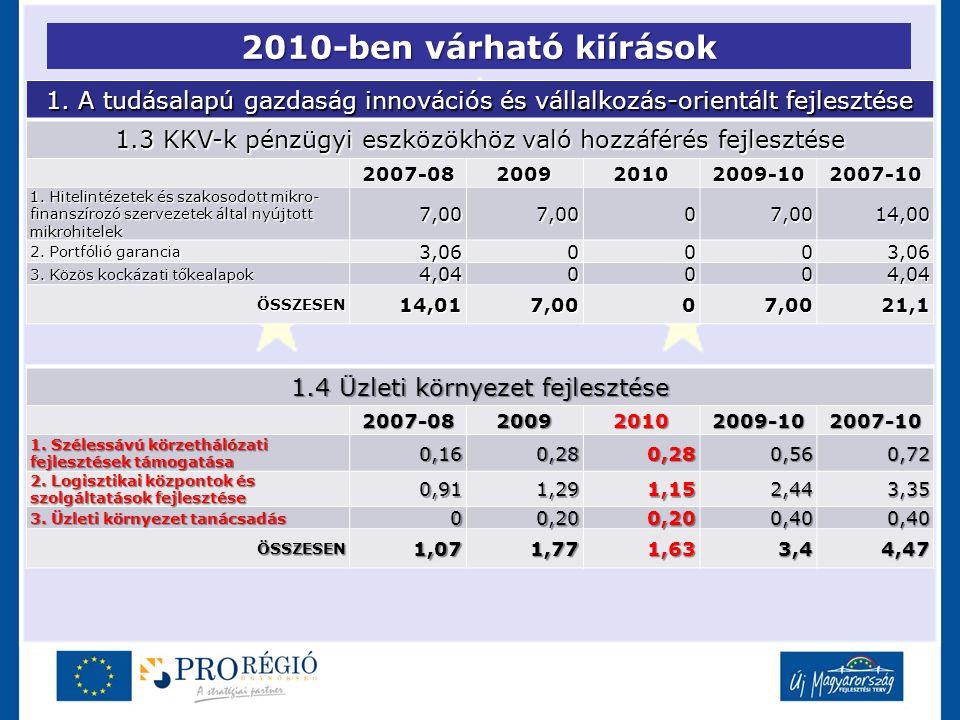 2010-ben várható kiírások 1. A tudásalapú gazdaság innovációs és vállalkozás-orientált fejlesztése 1.3 KKV-k pénzügyi eszközökhöz való hozzáférés fejl