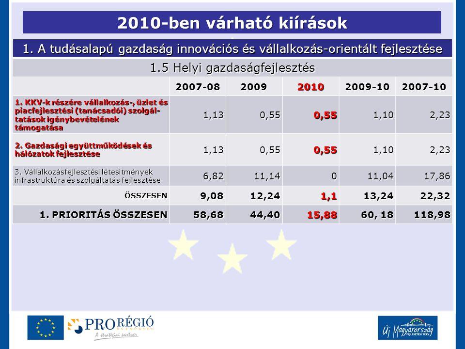 2010-ben várható kiírások 1. A tudásalapú gazdaság innovációs és vállalkozás-orientált fejlesztése 1.5 Helyi gazdaságfejlesztés 2007-08200920102009-10