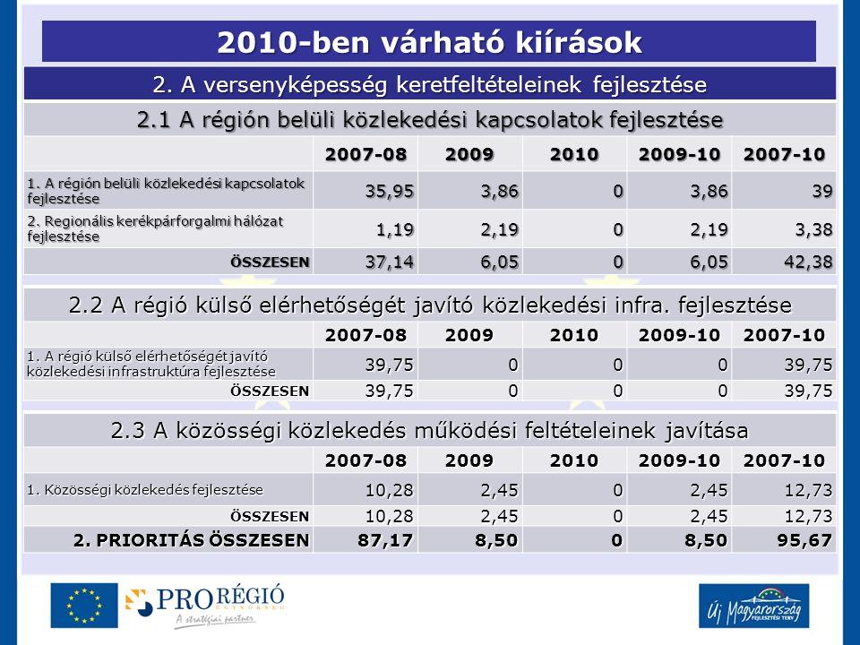 2010-ben várható kiírások 2. A versenyképesség keretfeltételeinek fejlesztése 2.1 A régión belüli közlekedési kapcsolatok fejlesztése 2007-08200920102